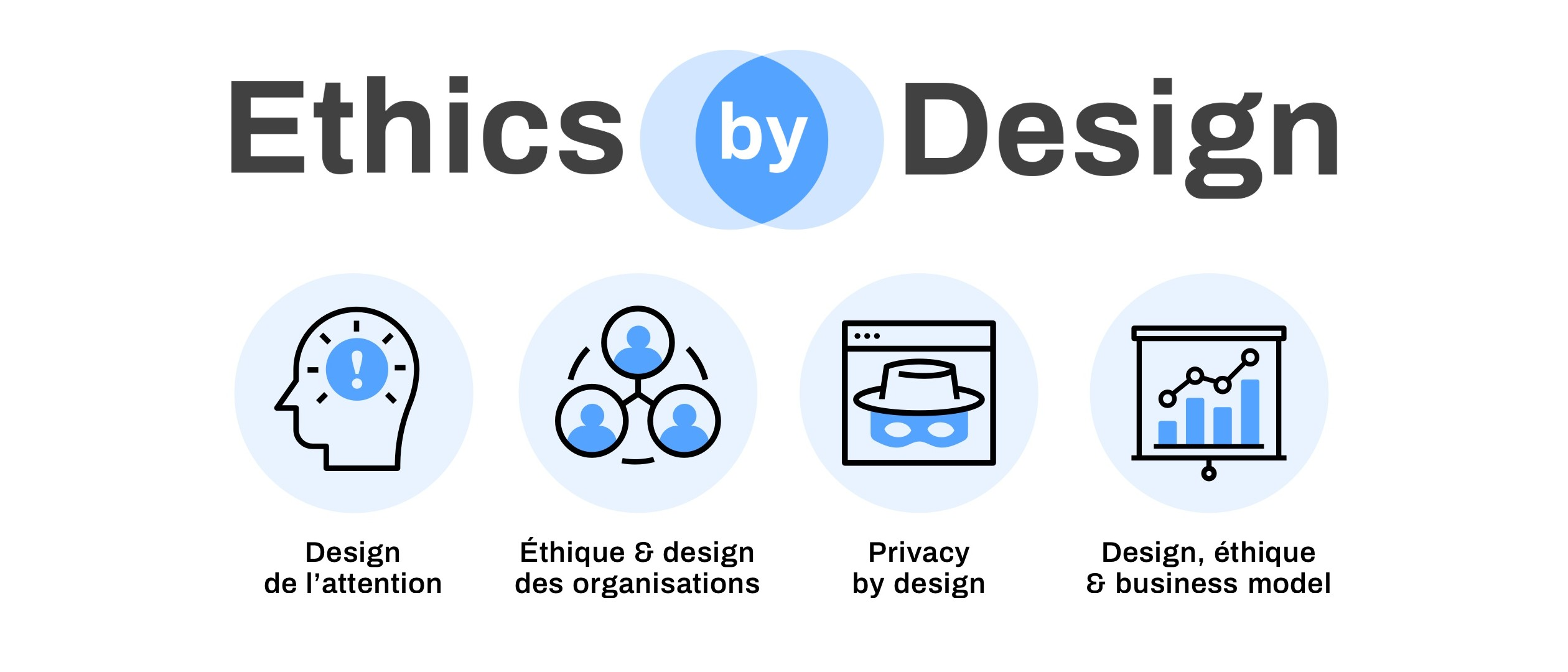 Image d'illustration de Ethics by design 2018
